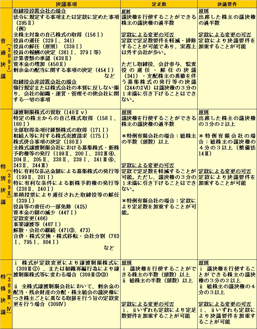議決権 表.png