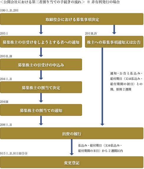 第三者割当による募集株式の発行等手続の流れ